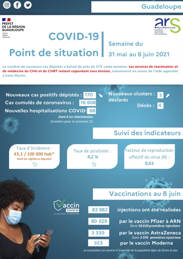 Infographie covid 22